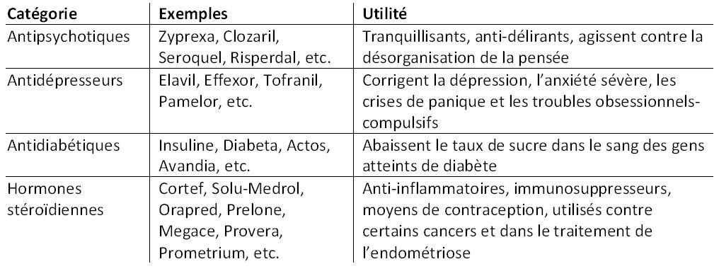 gain de poids et medication_tableau