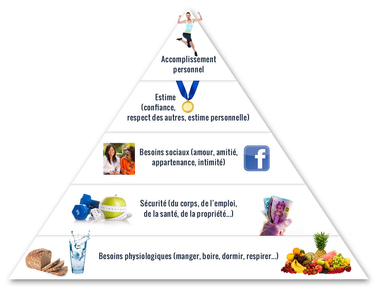 pyramide maslow_fr