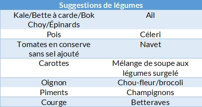 suggestion legume