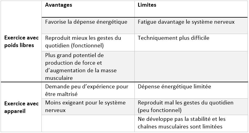 Résumé des avantages et des limites