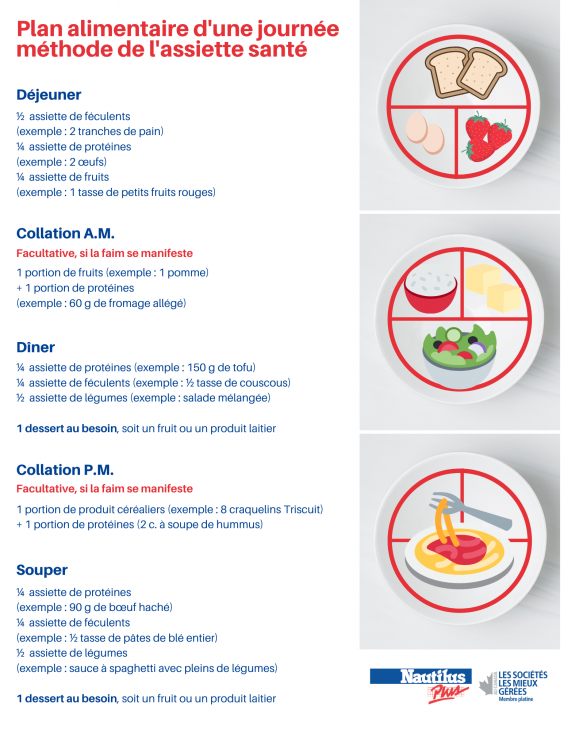 plan alimentaire_methode de lassiette sante